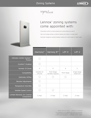 Lennox zoning systems Comparison card